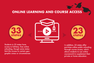 Online Learning and Course Access